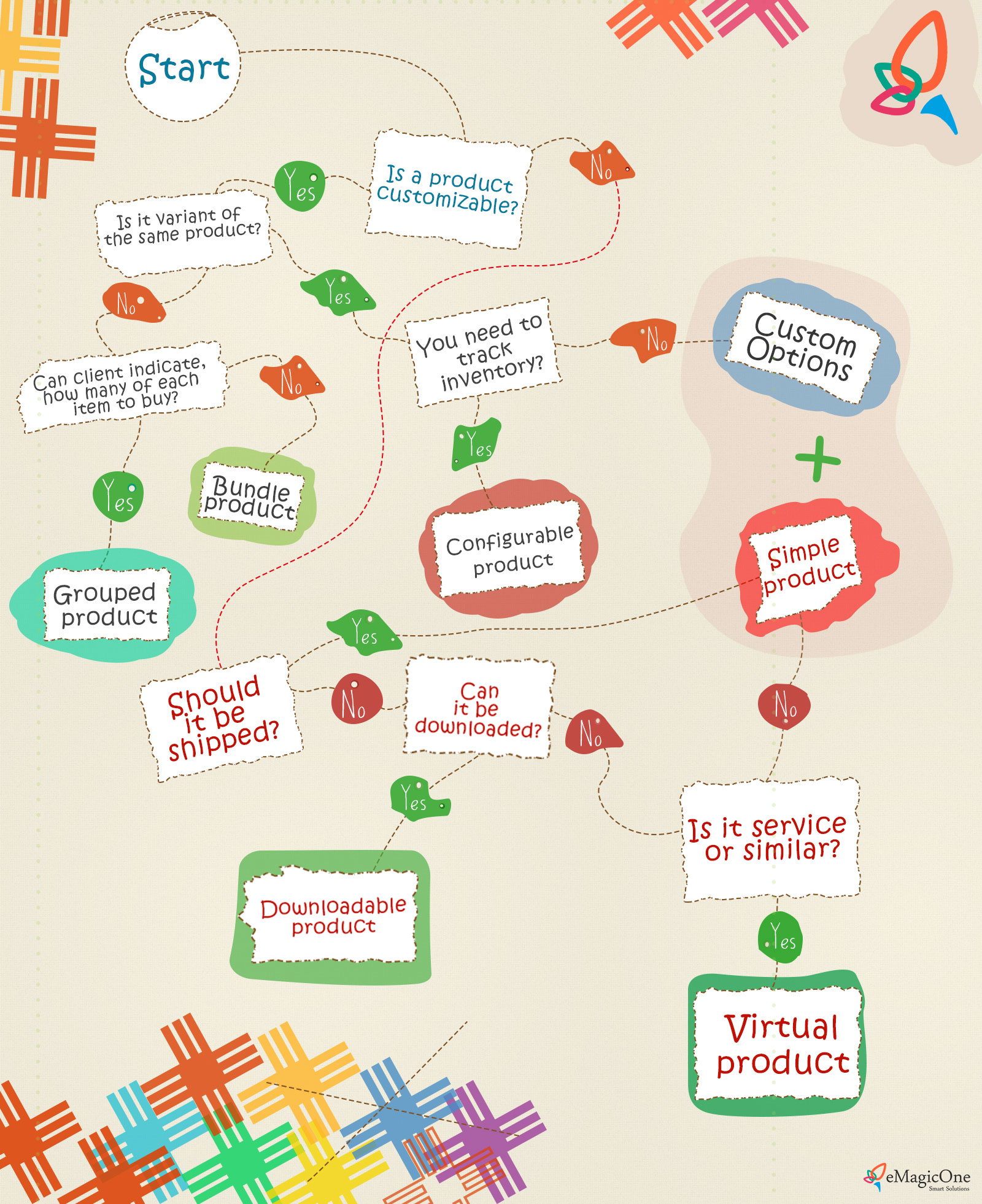 types magento choose infographic different type infografic various create manager suitable need each