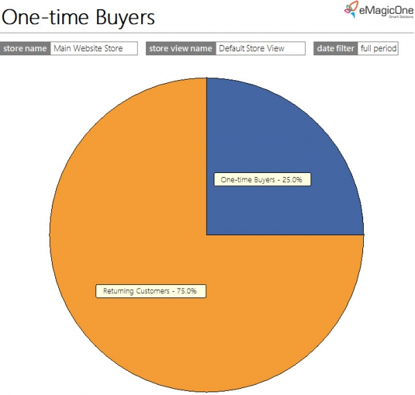 Magento 2 One-Time Buyers Report Pipe Graph