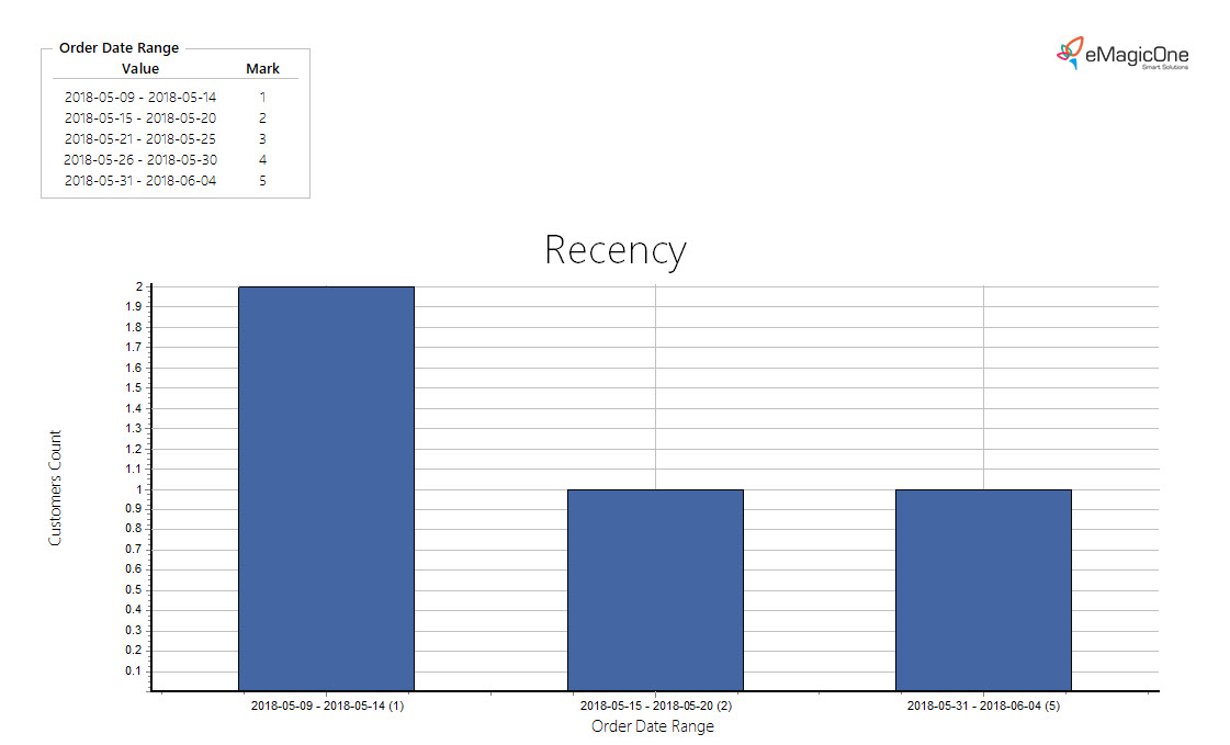 Magento 2 Recency, Frequency, Monetary Report