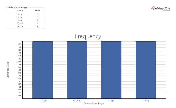 Magento 2 RFM Report Frequency Statistics