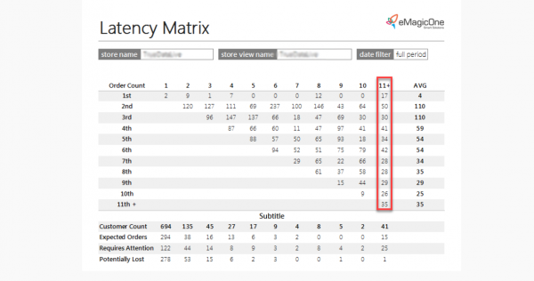 Magento 2 Latency Matrix Report Order Count Column