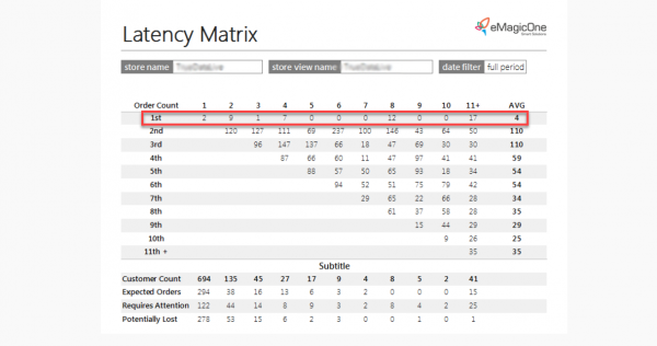 Magento 2 Latency Matrix Report Order Count Row