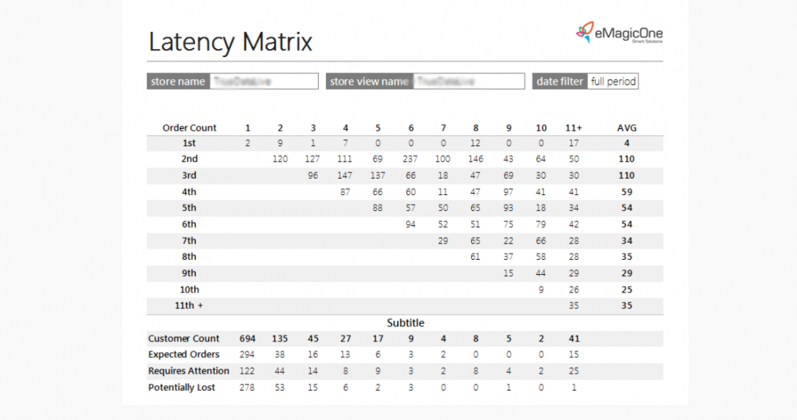 magento-2-laency-matrix-report