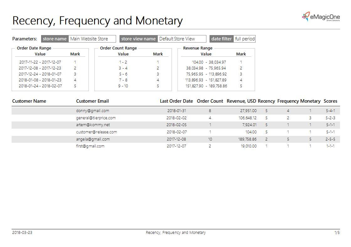 magento-2-recency-frequency-monetary-report