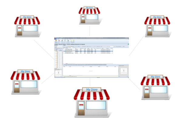 magento multiple stores