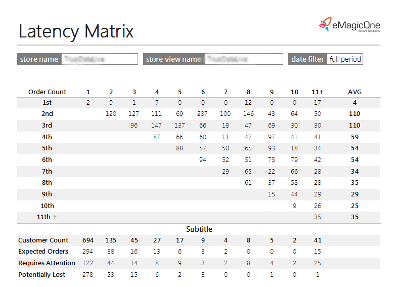 Latency Matrix Magento Report