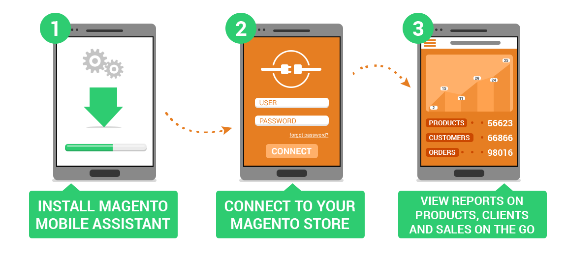 How It Works - Magento Mobile Assistanc