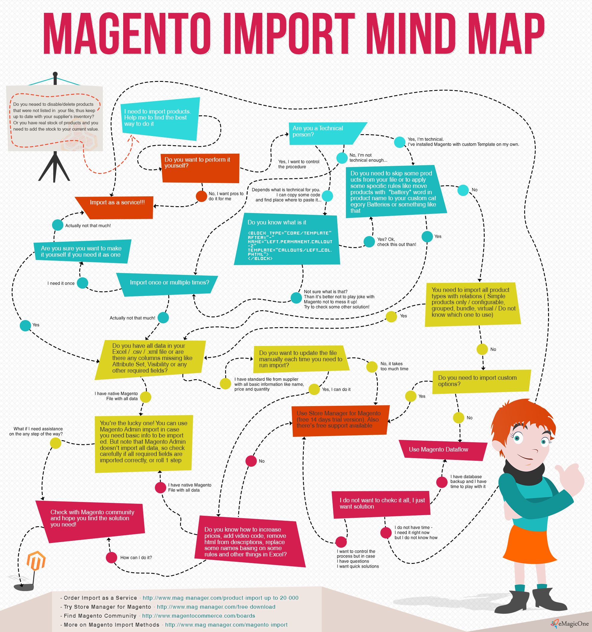 Magento Import Mind Map