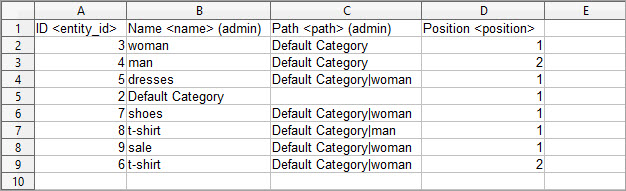 Change Display Sort Order of Magento Categories with Store Manager File Example