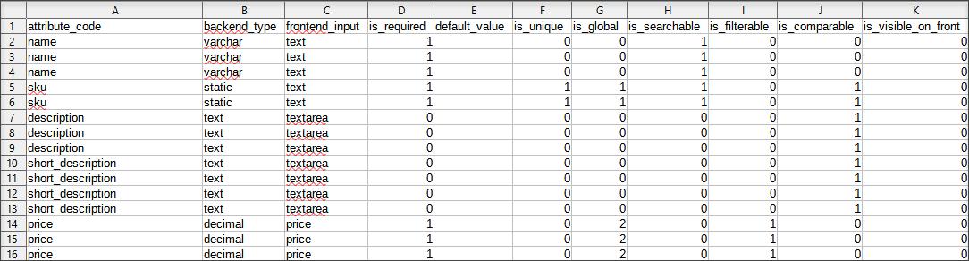 Attribute Set File Example